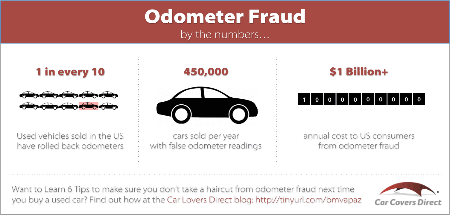 Odometer Fraud: 6 Tips To Avoid a Haircut When You Buy a